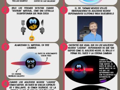 Infografía: Hábitos alimenticios de los agujeros negros