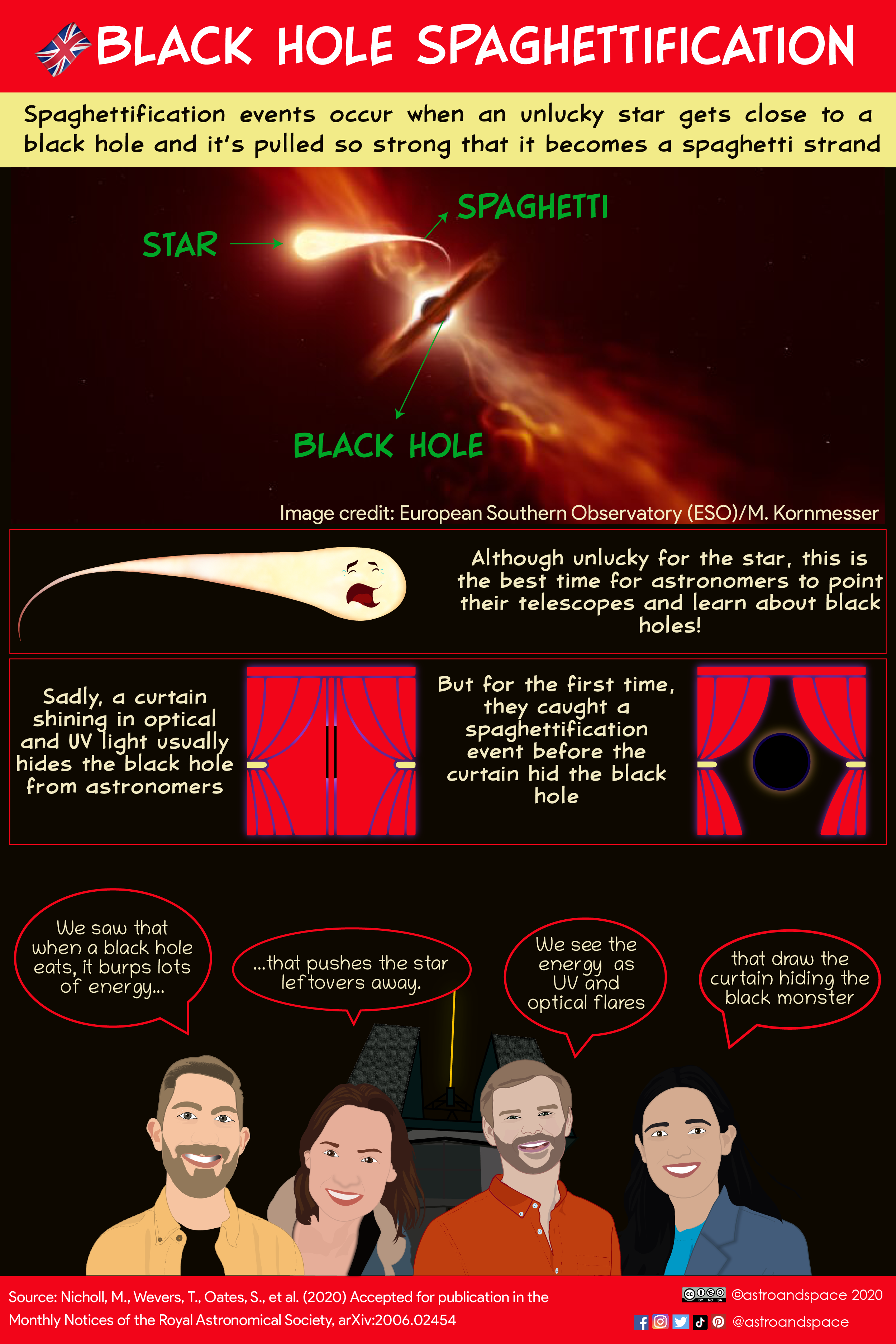 Infographics: Black Hole Spaghettification