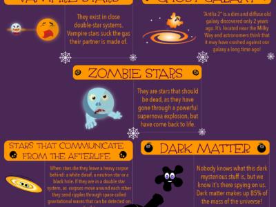 Infographics: #Astrospooky