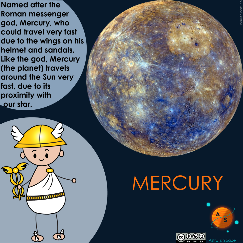 Mercury planet, Mercury Roman god.