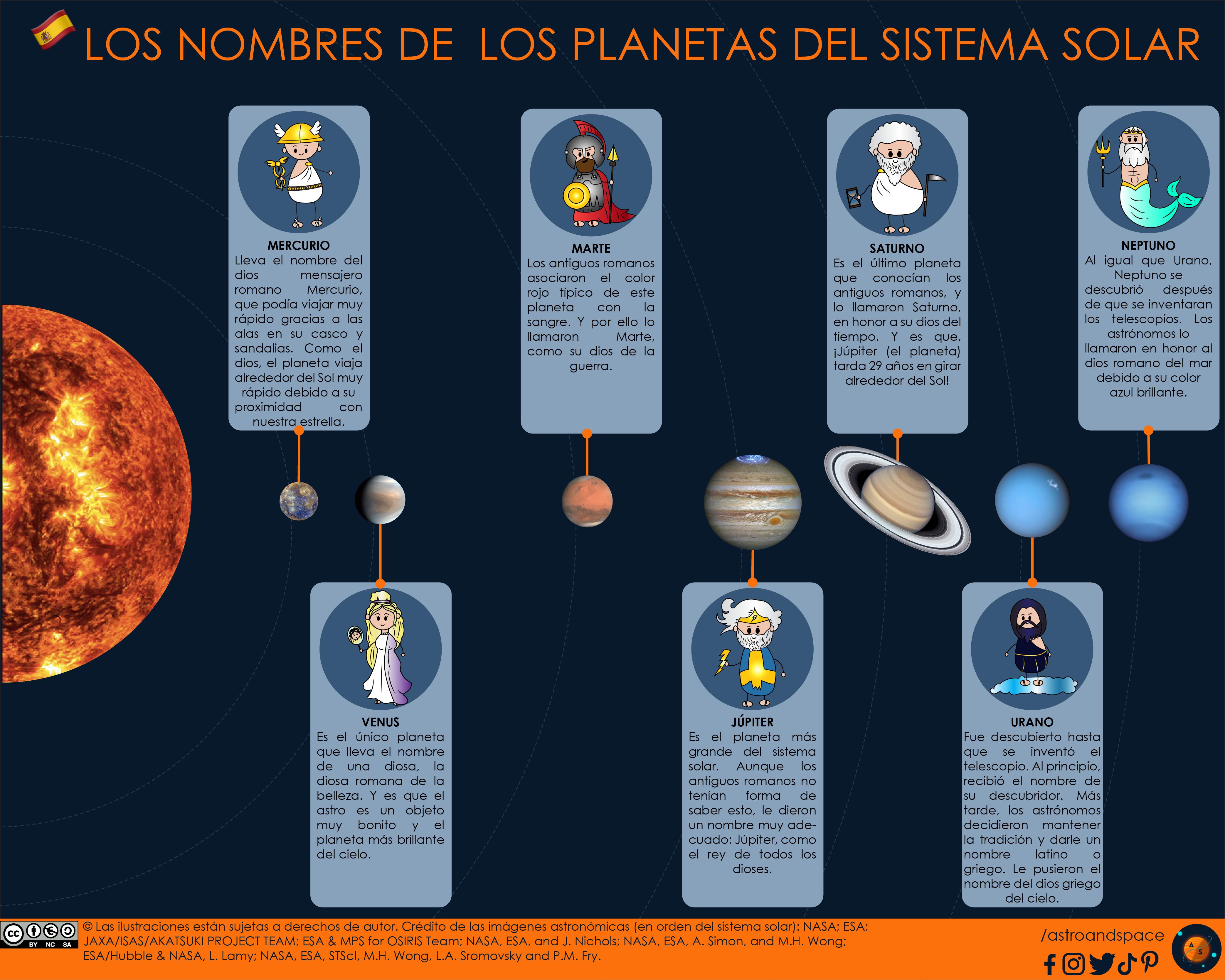 El origen de los nombres del sistema solar